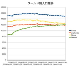 population_20091214.png